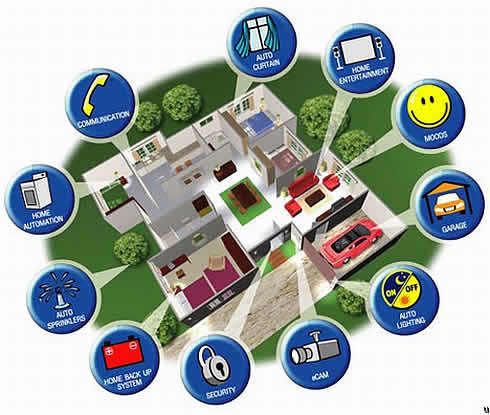 Smart Homes 294 Million Connected Things In 2015