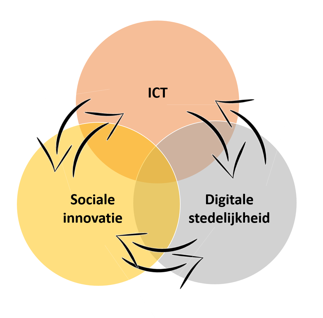 Smart Mobility: Disruptie op drie niveaus