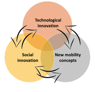 Smart Mobility: Disruption on three levels