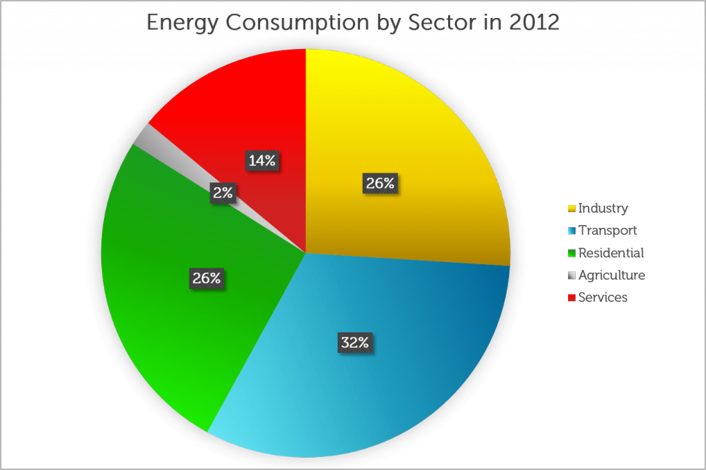 1200 Energy-Consumption-by-Sector